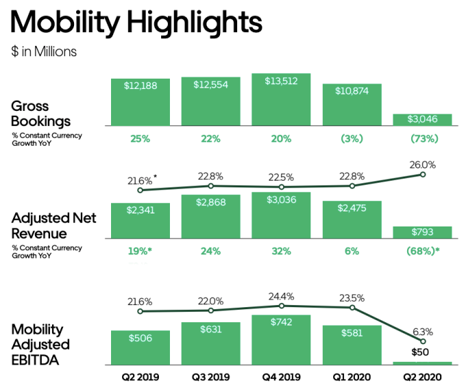 uber mobility Q2 numbers