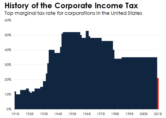 A bar chart of the top corporate income tax rate from 1918-2018.