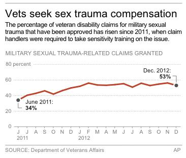 Chart displays the rise in percentage of veteran disability claims for military sexual trauma that have been approved since 2011.