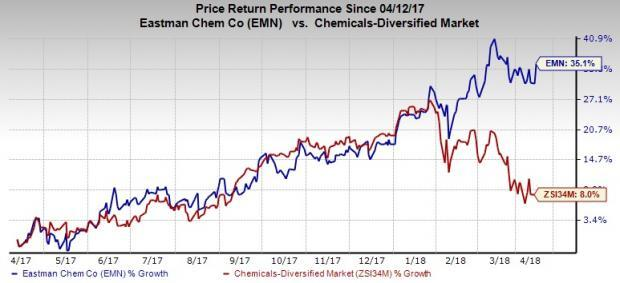 Forecast-topping earnings performance and upbeat 2018 outlook are contributing to a rally in Eastman Chemical's (EMN) price performance.