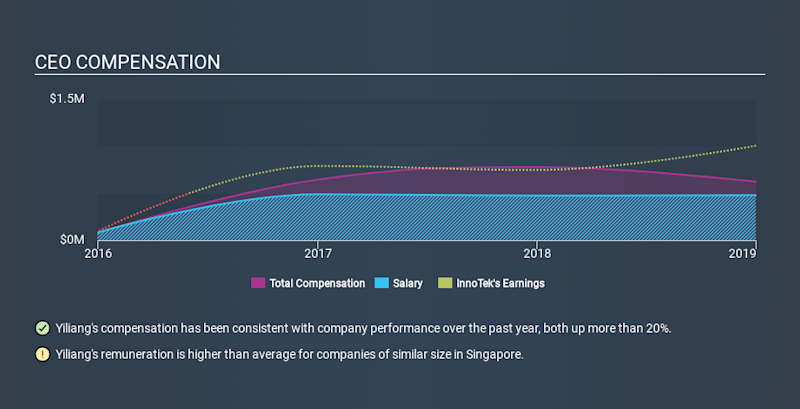 SGX:M14 CEO Compensation, January 15th 2020