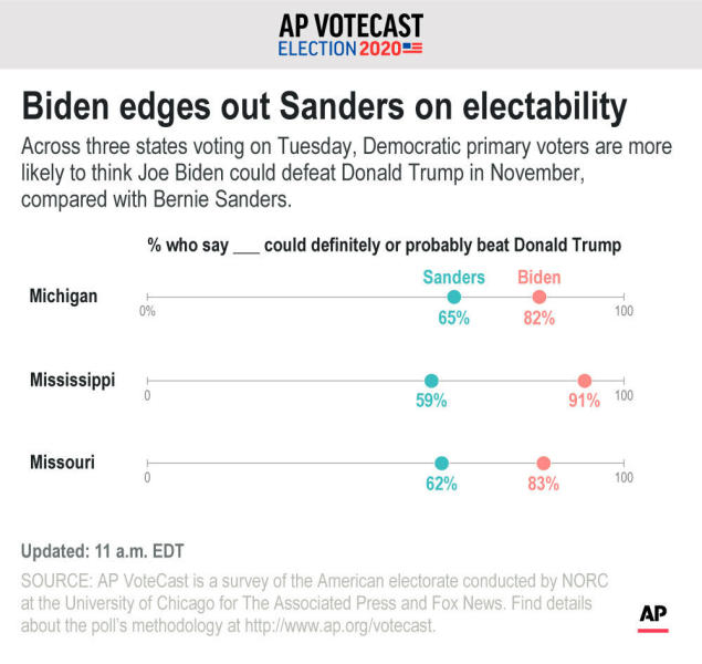 Across three states voting on Tuesday, Democratic primary voters are more likely to think Joe Biden could defeat Donald Trump in November, compared with Bernie Sanders.;