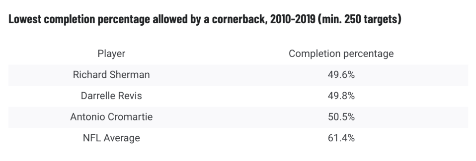 Richard Sherman's completion percentage allowed ranks best among all corners the past decade. (Via PFF)