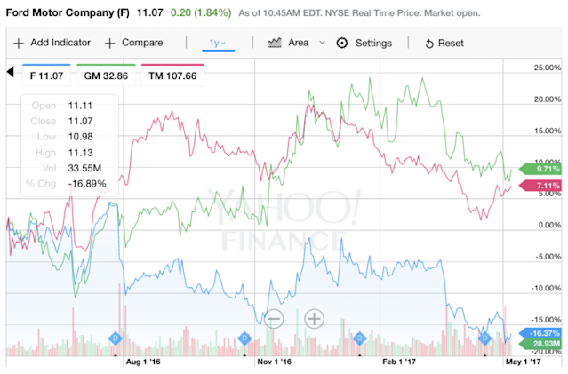 Ford's share price during the last 12 months, in blue, compared with GM and Toyota. Source: Yahoo Finance