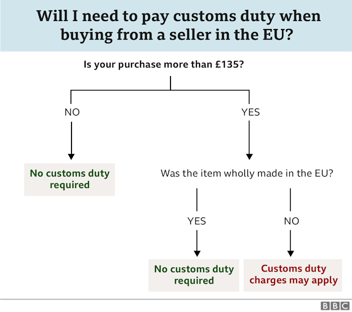 Flowchart showing whether customs duties are payable on goods over 135