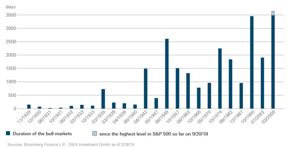 History of bull markets (Bloomberg Financial/DWS Investment).