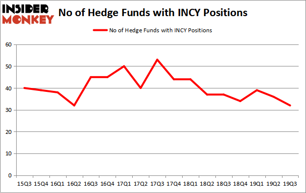 Is INCY A Good Stock To Buy?