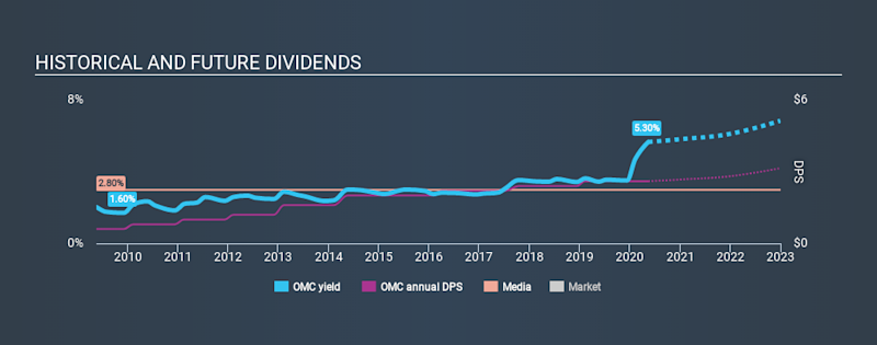NYSE:OMC Historical Dividend Yield May 14th 2020