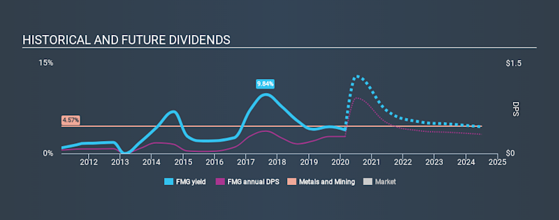 ASX:FMG Historical Dividend Yield, February 26th 2020