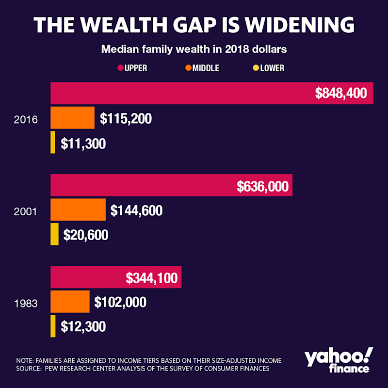 The wealth gap is widening