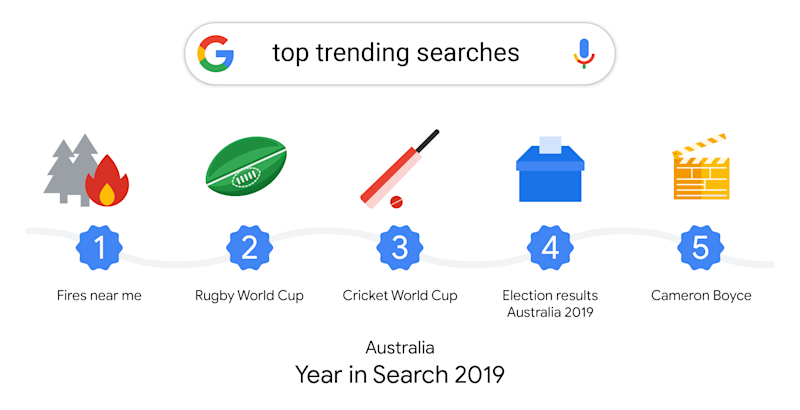 A google search bubble has the words 'top trending searches' typed in it. Below are the five top trending searches of 2019. They are: fires near me, rugby world cut, cricket world cup, election results Australia 2019 and Cameron Boyce