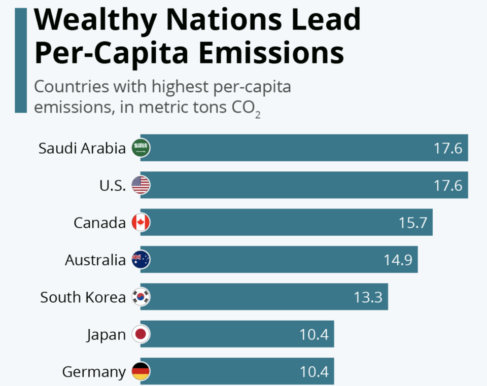 Carbon emissions per capita by wealthy country as of March 1, 2021. (Source: World Bank via Statista)