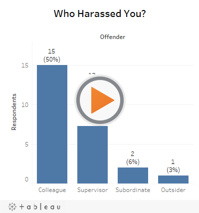 Who Harassed You?