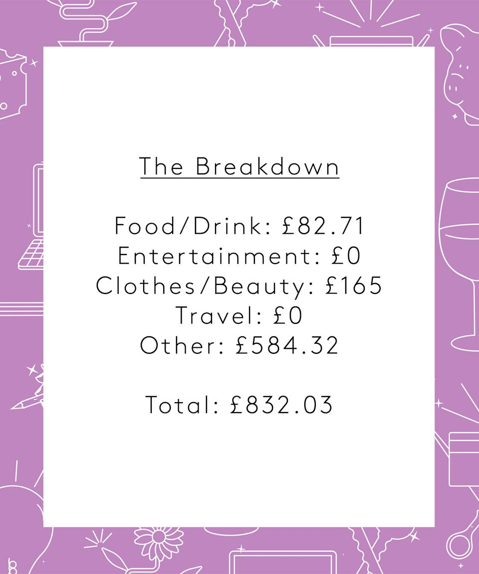 """<strong>The Breakdown</strong><br><br>Food/Drink: £82.71<br>Entertainment: £0<br>Clothes/Beauty: £165<br>Travel: £0<br>Other: £584.32<br><br><strong>Total: £832.03</strong><br><br><strong>Conclusion</strong><br><br>""""Well I know the majority of my money spent was on paying back universal credit (well done me!) but that is way too much to be spending on other people in a week. It was my bestie's and M's mum's birthday though so normally I wouldn't be spending that much. Plus, during the majority of lockdown I didn't spend any money on anything other than food and bills. Maybe it's because shops are open again. I was really good at not spending money on myself though, which I used to find really hard.<br><br>I also need to start remembering my shopping lists so that I'm not overbuying food and then just putting it in the freezer. I think the rest of the summer should be better as there's no one else's birthday coming up, so I can just focus on saving.""""<br>"""