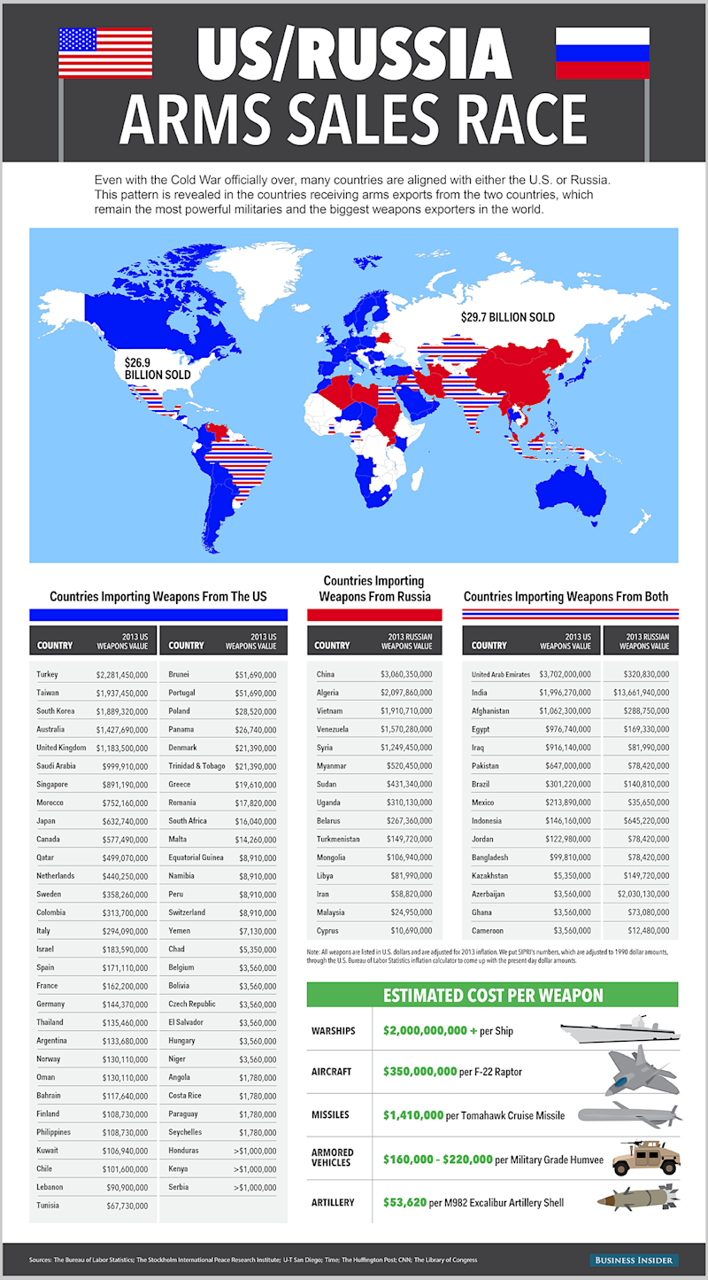 This Map Of US And Russian Arms Sales Says It All - Map us russia