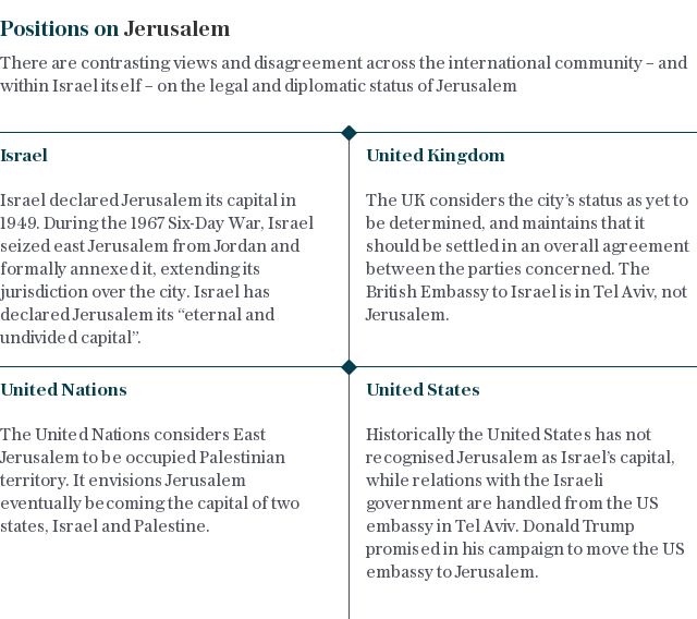 Diplomatic positions on Jerusalem