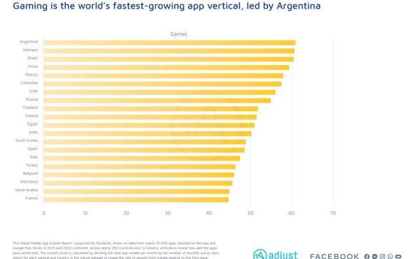 Adjust says Argentina is growing the fastest in games, relative to its size.