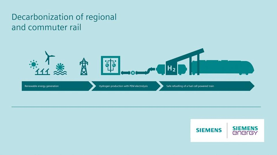 DB decarbonization of regional and commuter rail