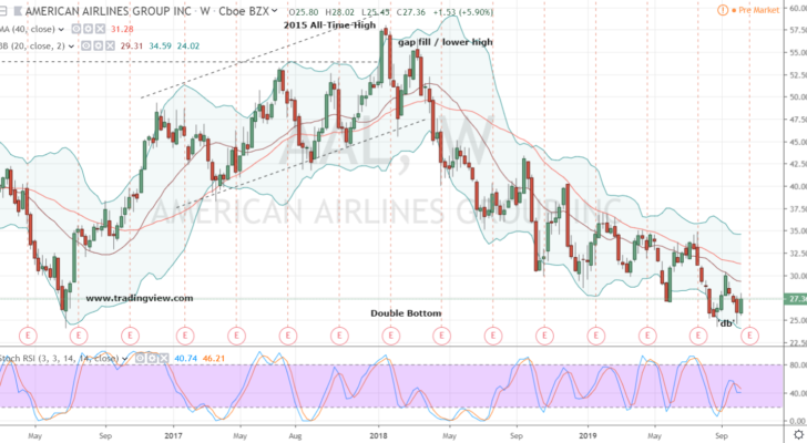 Undervalued Stocks to Buy: American Airlines (AAL)