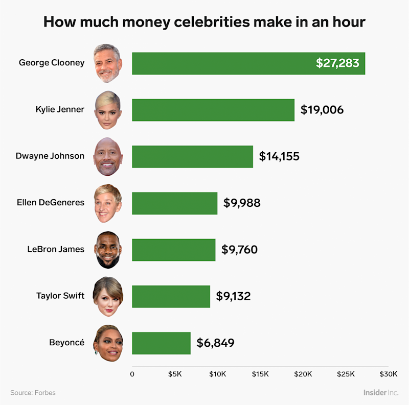 how much money celebrities make in hour chart