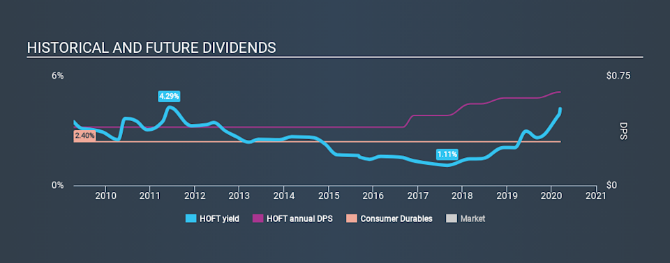 NasdaqGS:HOFT Historical Dividend Yield, March 11th 2020