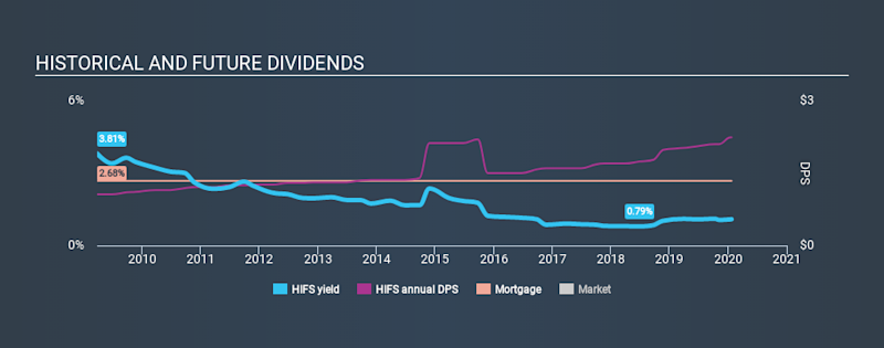 NasdaqGM:HIFS Historical Dividend Yield, January 23rd 2020