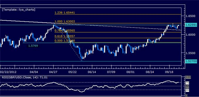 GBPUSD_Classic_Technical_Report_09.28.2012_body_Picture_5.png, GBPUSD Classic Technical Report 09.28.2012