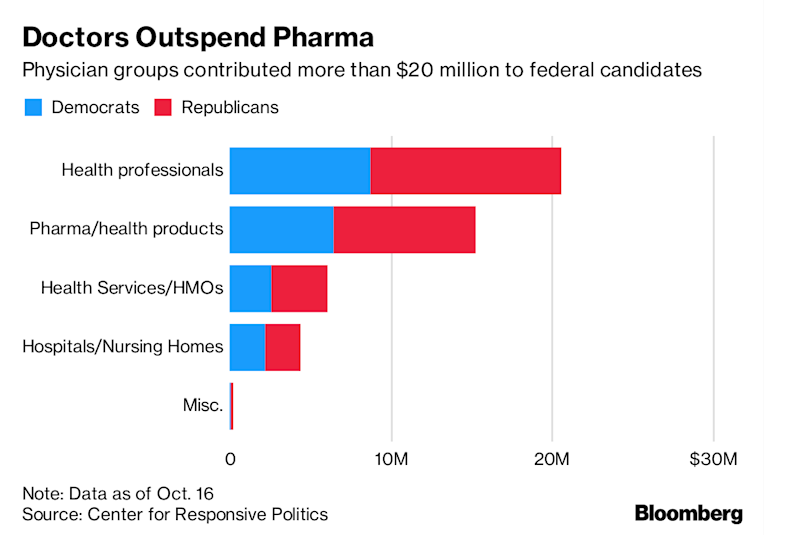 Health-Care Companies Pour $46.7 Million Into Midterm Vote
