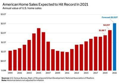 U.S. Home Sales Likely to Hit Record High of $2.5 Trillion In 2021