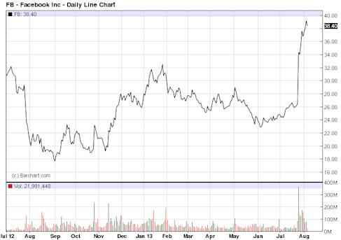 FB - Stock Price Chart for Facebook Inc