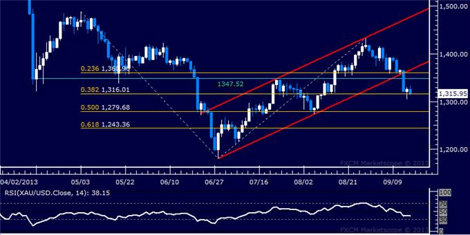 Forex_Dollar_Slumps_to_Trend_Support_SPX_500_Back_at_Record_Highs_body_Picture_7.png, US Dollar Slumps to Trend Support, SPX 500 Back at Record Highs