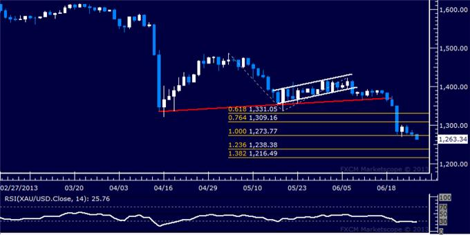 Forex_US_Dollar_Vulnerable_SP_500_and_Crude_Oil_May_Recover_body_Picture_7.png, US Dollar Vulnerable, S&P 500 and Crude Oil May Recover
