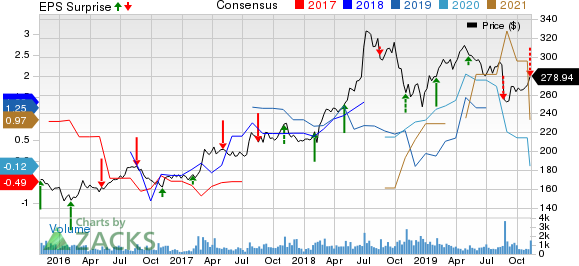 The Madison Square Garden Company Price, Consensus and EPS Surprise