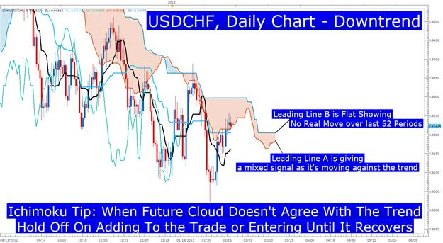Learn_Forex_EURCAD_Ichimoku_Buy_Signal_body_Picture_2.png, Timing Trades with the Ichimoku Future Cloud