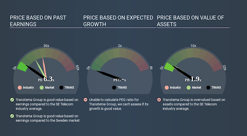 OM:TRANS Price Estimation Relative to Market May 23rd 2020