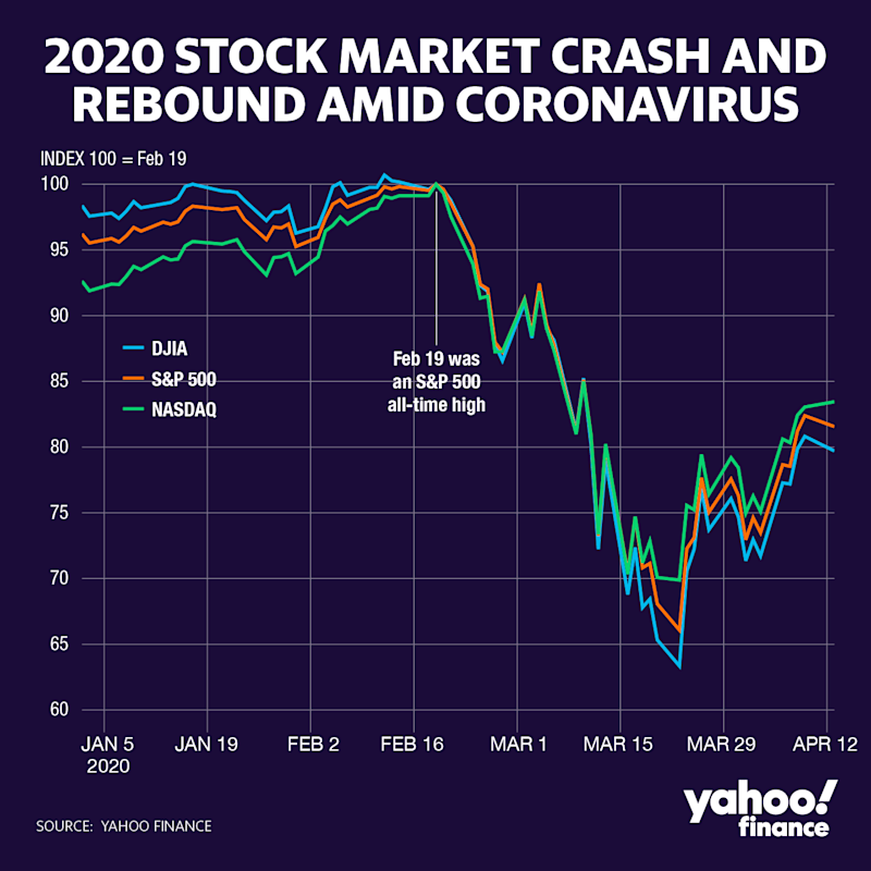 The stock market got crushed in early 2020 before coming back a bit. (Yahoo Finance)