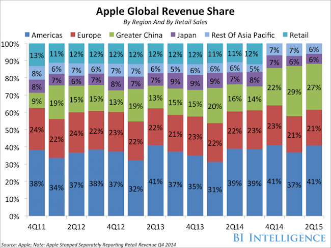 revenue recognition apple inc More iphone, apple inc essay topics do they appear to be aligned with the revenue recognition criteria you described in part b, above d what are multiple-element contracts and why do they pose revenue recognition problems for companies.