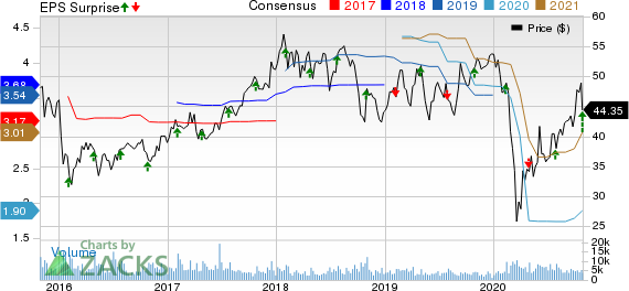 Sensata Technologies Holding N.V. Price, Consensus and EPS Surprise