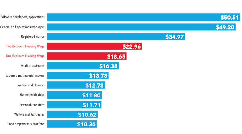 The median wage of occupations with the most projected growth over the next decade, compared to the wage needed to afford a modest two bed rental. (Photo: The National Low Income Housing Coalition)