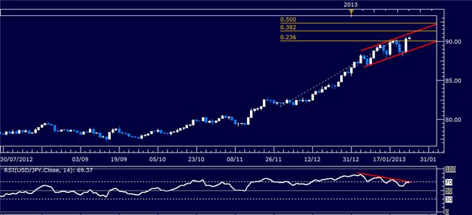 Forex_Analysis_USDJPY_Classic_Technical_Report_01.25.2013_body_Picture_1.png, Forex Analysis: USD/JPY Classic Technical Report 01.25.2013