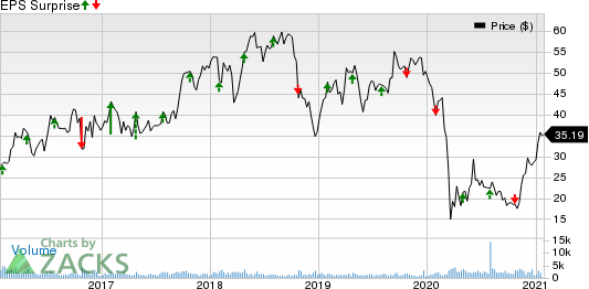 Carpenter Technology Corporation Price and EPS Surprise
