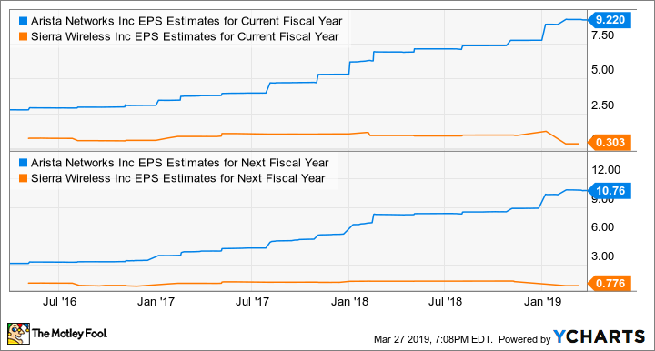 ANET EPS Estimates for Current Fiscal Year Chart