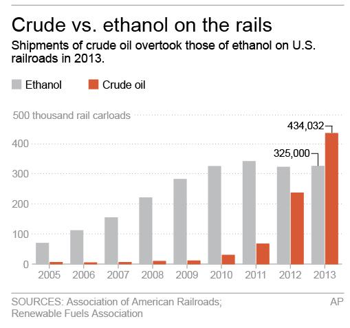 Graphic shows crude oil and ethanol shipments by rail in U.S.; 2c x 3 inches; 96.3 mm x 76 mm;