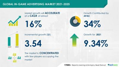 Attractive Opportunities with In-Game Advertising Market by Platform and Geography - Forecast and Analysis 2021-2025