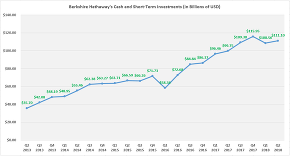Berkshire Hathaway's cash position has more than tripled over the past five years.
