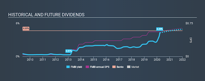 NasdaqGS:FMBI Historical Dividend Yield, March 21st 2020