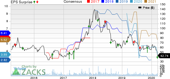 YY Inc. Price, Consensus and EPS Surprise