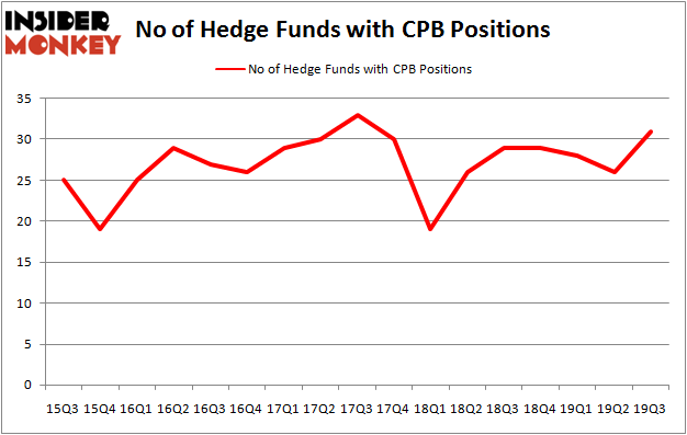 Is CPB A Good Stock To Buy?