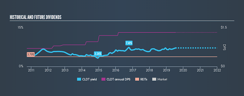 NYSE:CLDT Historical Dividend Yield, July 15th 2019