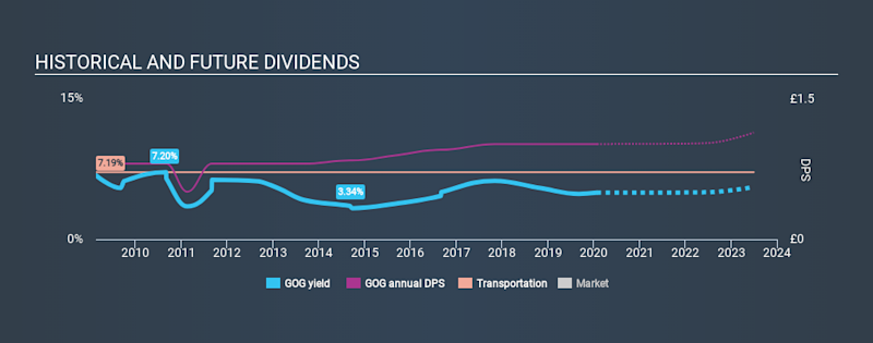 LSE:GOG Historical Dividend Yield, January 27th 2020